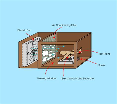 Diagram For Science Fair Project by Wind Tunnel Experiment Shape Physics Experiments And