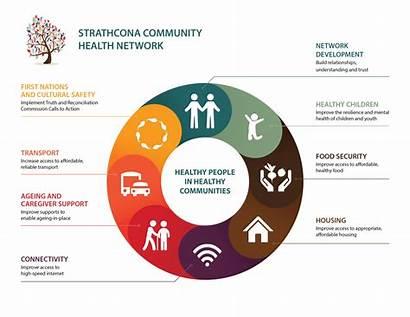 Community Health Network Infographic Strathcona Participates