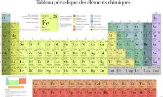 2017 Periodic Table of Elements