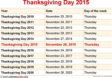 thanksgiving day date thanksgiving day