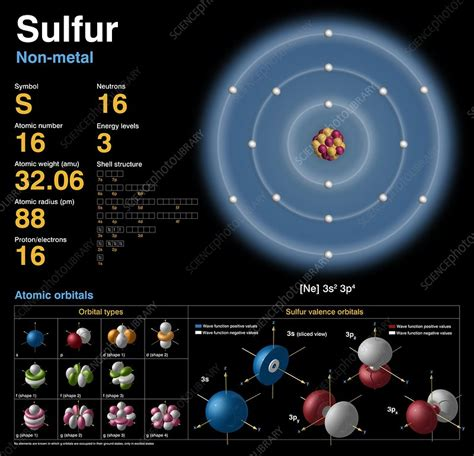 sulfur atomic structure stock image  science