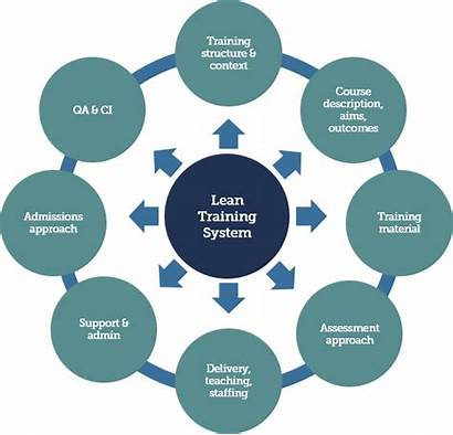 System Training Lean Lcs Accreditation Competency Qualification