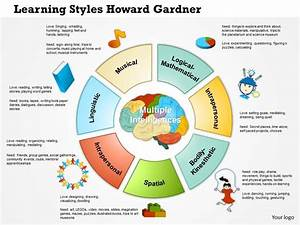 0614 Learning Styles Howard Gardner New Powerpoint ...