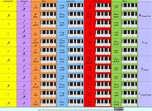 Keyboard Fingering Charts