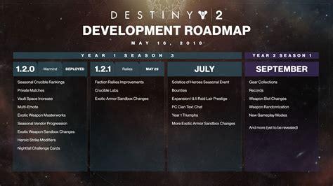 destiny  summer development roadmap revealed
