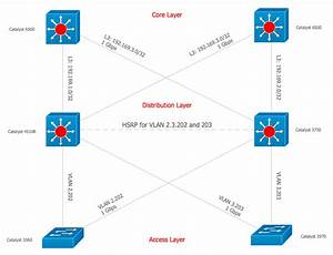 Cisco Network Topology  Cisco Icons  Shapes  Stencils And