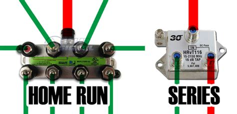 Home Run Wiring by Why Home Run Wiring The Solid Signal