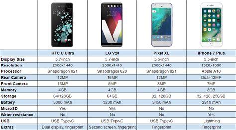 htc u ultra vs lg v20 vs pixel xl vs iphone 7 plus chart