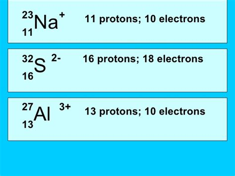 What Element Has 16 Protons by Inside The Atom Notes