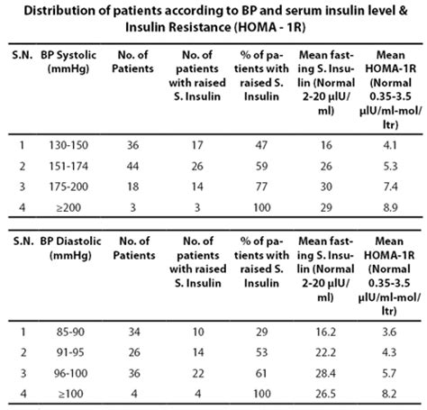 fasting insulin level reference range journal of association of physicians of inida
