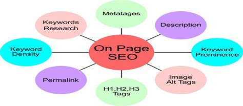 Page Seo Archives Softloom Solutions