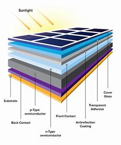 Solar Panels I Most Competitive Prices