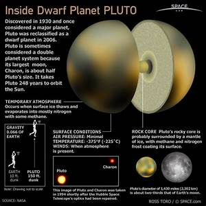 Solar System Pluto Not Planet - Pics about space