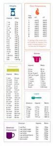 table de conversion cuisine kitchen converter pounds to grams cups to ounces f to c recettes sucr 233 es