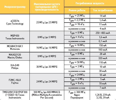 Расход электроэнергии расчет и контроль потребления для квартиры и частного дома таблицы + инструкция