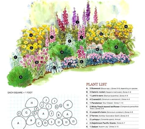 Border Garden Plan Best Three Season Plants List Garden