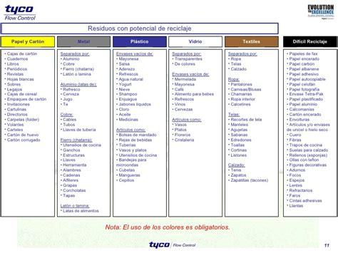 clasificacion de residuos por colores clasificacion de residuos