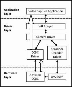 Linux Core Vpfe User U0026 39 S Guide