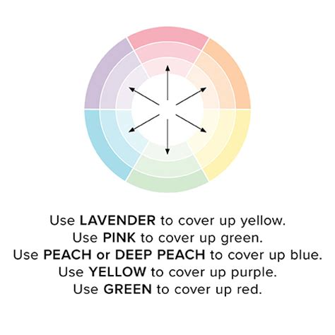 color correction wheel how to use color correctors for circles and