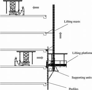 Automated Lifting System Integrated With Construction
