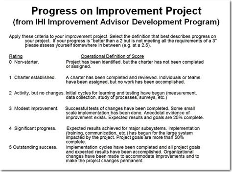 Improvement Project Progress On A 1 To 5 Scale—part 1