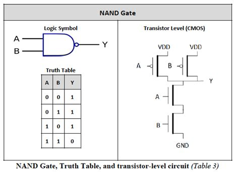 Draw Digital Logic Gates, Truth Tables, And Equivalent