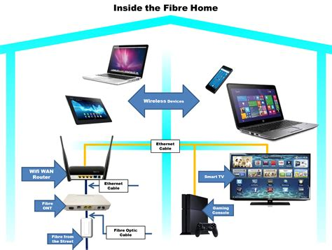 House Wiring With Fiber Optic by Inside The Fibre Home Gt Mweb Help Gt View Article