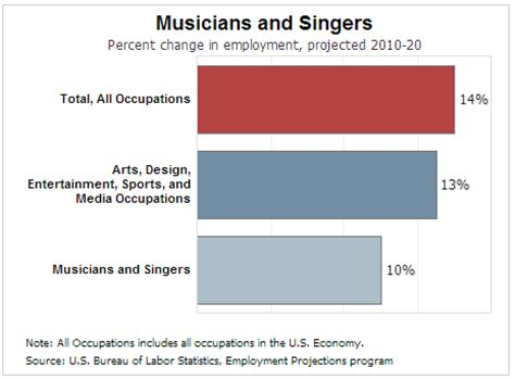bureau of labor statistics careers we lost 41 percent of our musicians depends on how