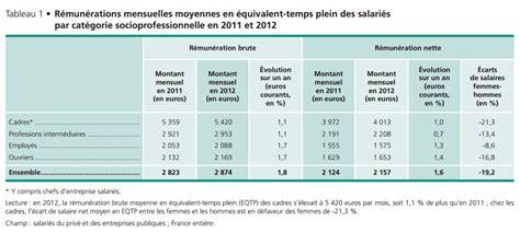 salaire d un cadre la salaire net moyen d un cadre en atteint 4 013 euros challenges fr