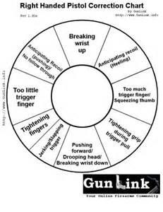 Pistol Correction Chart Left Hand