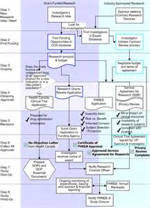 Framework of Research Process Image