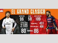 Infographic FC Barcelona Vs Real Madrid Head to Head stats