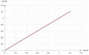 Zurückgelegte Strecke Berechnen : gleichm ig beschleunigte bewegung ~ Themetempest.com Abrechnung