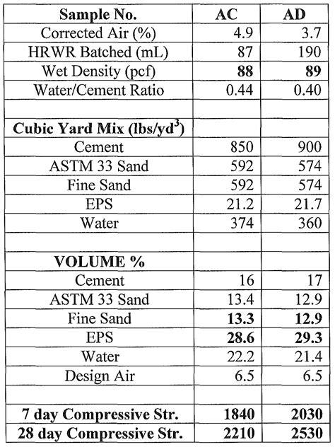 WO2010090933A1 - Method of making concrete - Google Patents
