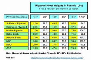 How Much Does Plywood Weigh Inch Calculator Plywood