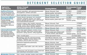 Aqueous Detergent Selection