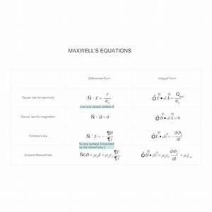 Maxwell U0026 39 S Equations Chart