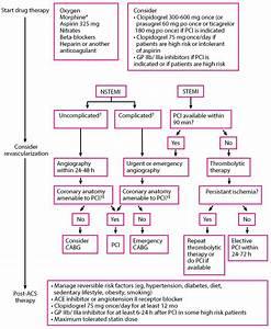 Acute Myocardial Infarction  Mi