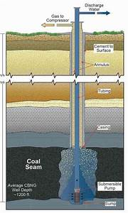 Coalbed Methane  Boom  Bust And Hard Lessons