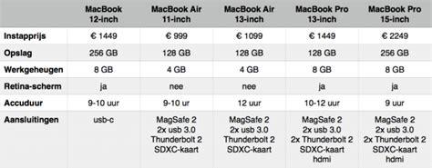 apple macbook 12 inch kopen