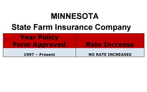 Securities distributed by state farm vp management corp. State Farm Long Term Care Insurance Rate Increases