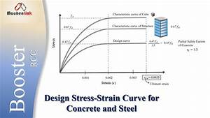 Design Stress-strain Curve For Concrete And Steel