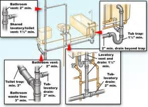 Smart Placement Different Types Of Plumbing Valves Ideas by Home For And Plumbing On