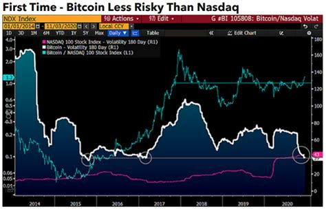 5 factors bitcoin investors should watch this week. This particular metric is vital for Bitcoin in 2021 | Plato Blockchain
