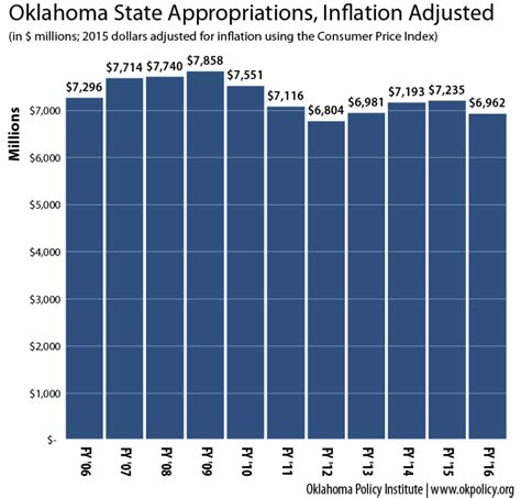 The Cost of Tax Cuts in Oklahoma - Oklahoma Policy Institute