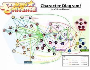 Steven Universe Character Diagram    Stevenuniverse