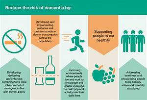Research Round #1 - Why is Dementia on the Rise ...
