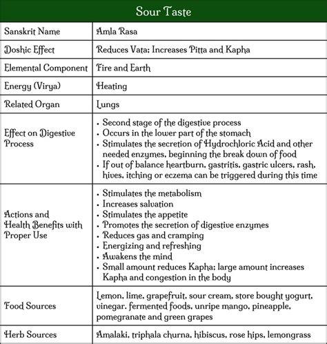 ayurveda tastes six chart taste sour essential role health