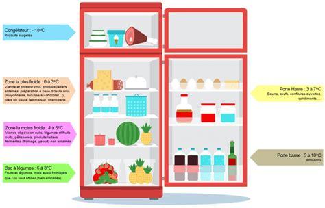 comment ranger le frigo comment bien ranger r 233 frig 233 rateur