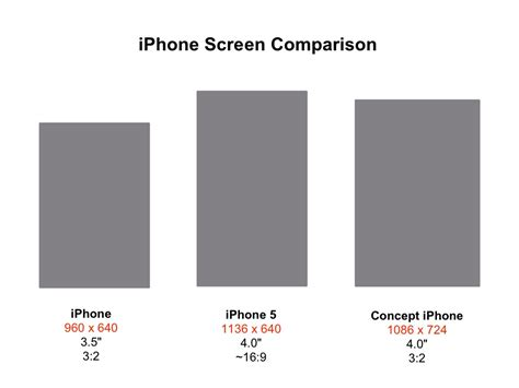 iphone 5 screen dimensions op ed iphone 5 or iphone why Iphon